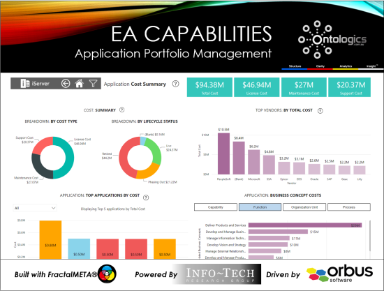 EAaaS Dashboards